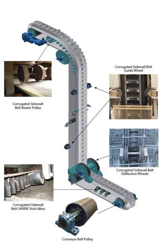 Flexowell Corrugated Sidewall Conveyor